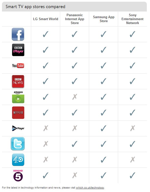 Smart TV app stores go head-to-head. Which?