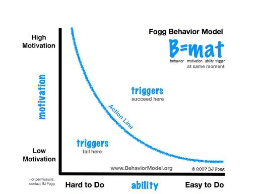 The Perfect Mix: Fogg Behavior Model + Core Loop | Game Design Thinking Research Group