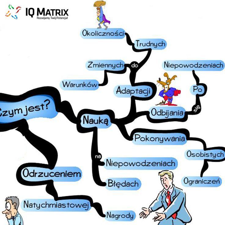 Czym jest silna wola? cz.2 Cała mapa do pobrania za free tutaj --> http://iqmatrix.pl/niezlomna-sila-woli/