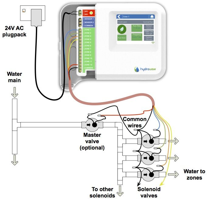Related Image Irrigation System Diy Automatic Irrigation System Irrigation System