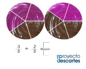 PROYECTO CANALS. Actividades para multiplicar y dividir fracciones. Practicar con la multiplicación y división de fracciones.