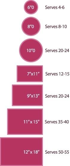 Cake sizes based on people