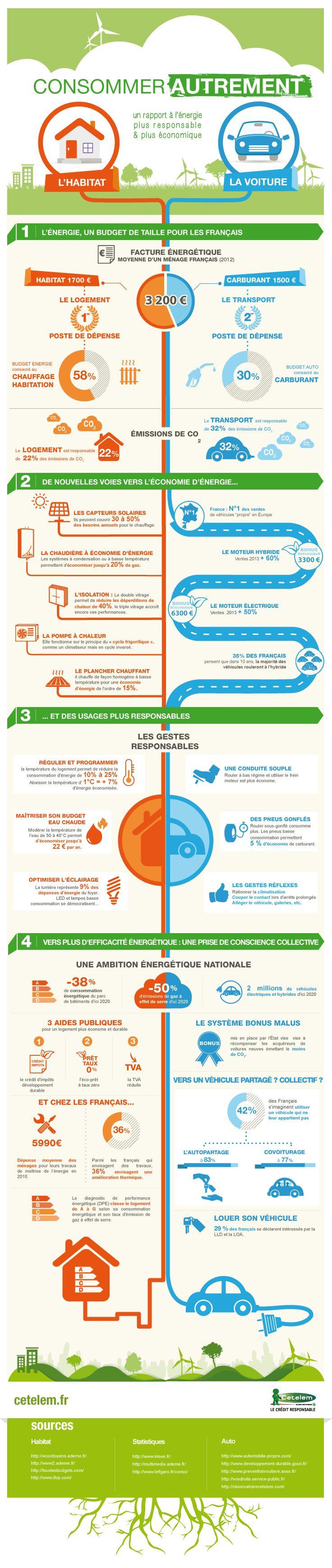 Infographie : Consommer autrement pour réduire sa facture d'énergie.