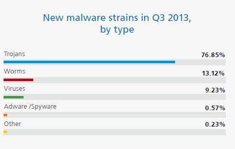 10 Million New Malware Strains Identified So Far in 2013, Q3 Study Shows