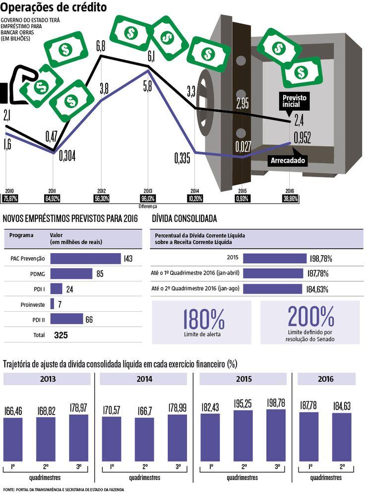 Com o caixa apertado para investir, o governo mineiro deve ter disponíveis até o fim deste ano parcelas de operações de crédito no valor de R$ 325 milhões, de acordo com a Secretaria de Estado da Fazenda. (16/10/2016) #Investimentos #Economia #Crédito #Governo #Infográfico #Infografia #HojeEmDia
