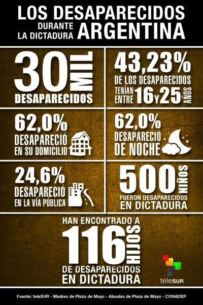 #InfografiateleSUR | Los datos más importantes de los desaparecidos durante la Dictadura #Argentina