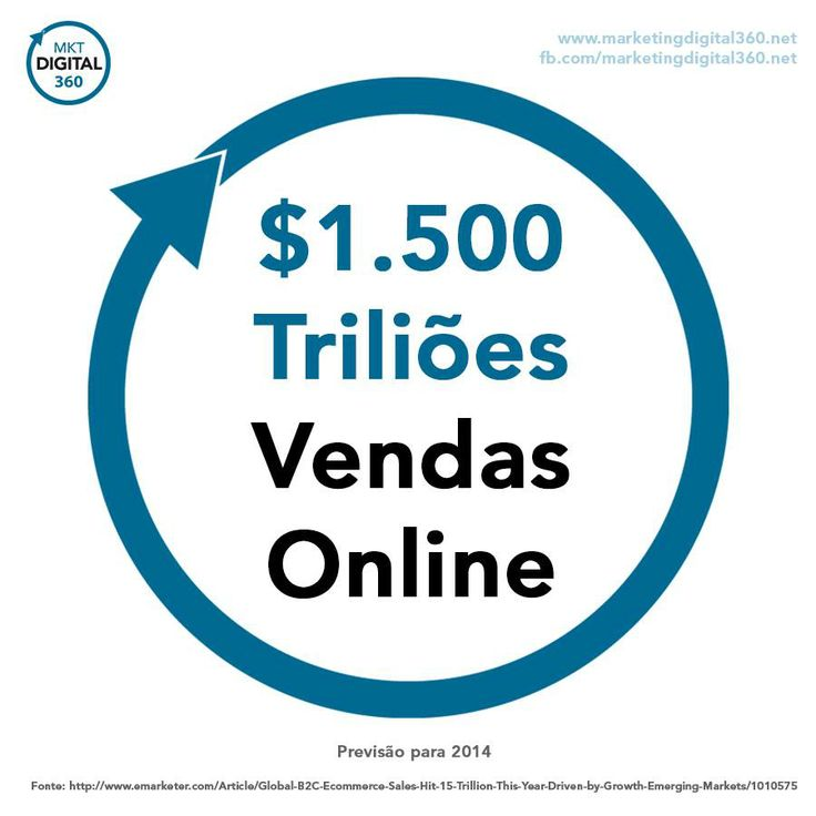 Sabia que para 2014 prevê-se 1500 triliões de dólares em vendas online?