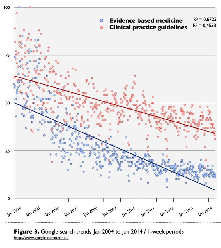 Figure 3. Google search trends: Jan 2004 to Jun 2014 / 1-week periods.  Complete Fileset: Ramirez, Jorge H (2014): Data (i.e., evidence) about evidence based medicine. figshare.  http://dx.doi.org/10.6084/m9.figshare.1093997