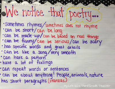 """""""To kick off our unit, I partnered kids up and gave them each a poetry book and a sticky note. They had to come up with at least 3 things they noticed about poetry on the sticky note. Of course every group noticed that poetry can rhyme! But I got a lot of additional great answers which were later compiled into the chart"""" ~My Life as a 3rd Grade Teacher"""
