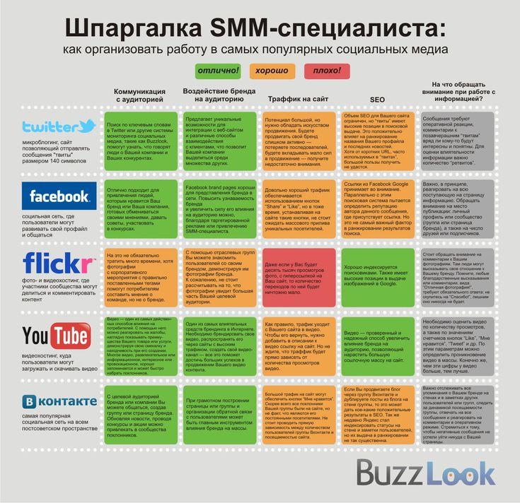 Инфографика - кратко и наглядно о важных инструментах работы SMM-специалиста