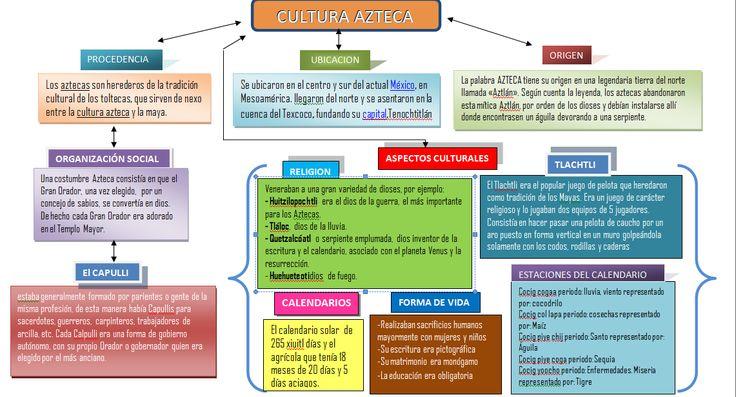 un mundo, mil historias...: CULTURAS PREHISPANICAS MÁS AVANZADAS: LOS MAYAS, AZTECAS E INCAS