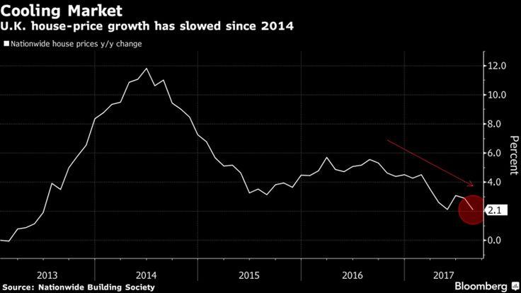 U.K. House-Price Growth Slows in Line With Weakening Economy.