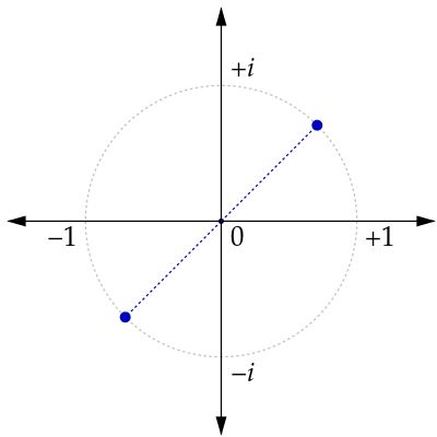 The two square roots of i in the complex plane