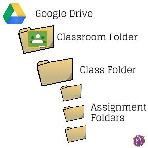 RT Alice Keeler: Google Classroom: Creating... http://www.alicekeeler.com/teachertech/2015/06/28/google-classroom-creating-collaboration-groups pic.twitter.com/dZYL1QHzes
