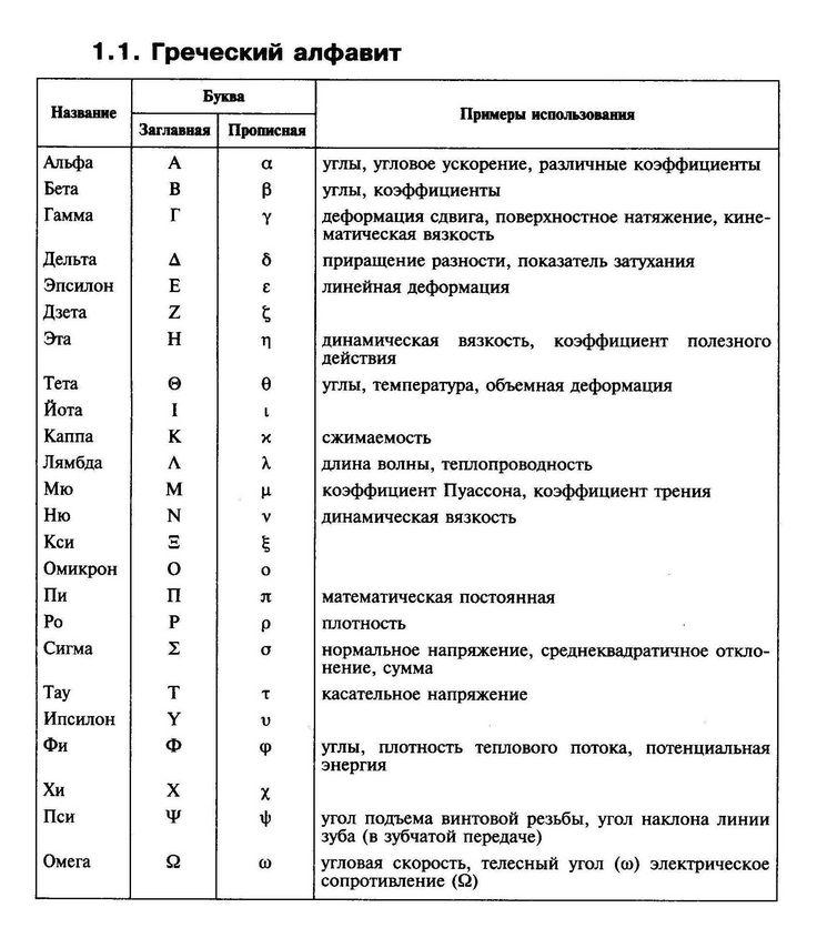 русская транскрипция греческого алфавита: 11 тыс изображений найдено в Яндекс.Картинках