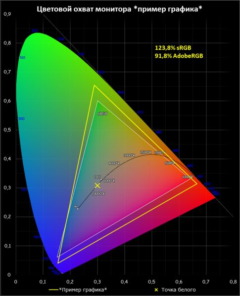 Чем отличается хороший дисплей от плохого: методика тестирования экранов / Мониторы и проекторы