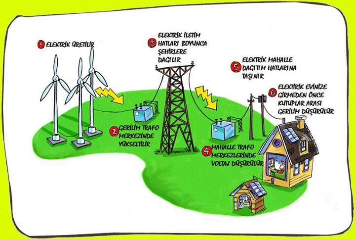 Elektrik üretim iletim dağıtım ve tüketim kısaca bu çok zorlamaya gerek yok, işimiz riskli ama kolay bilirsen:)