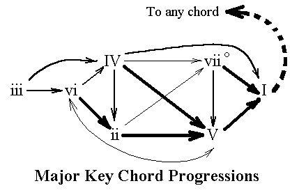 Best 25+ Jazz chord progressions ideas on Pinterest