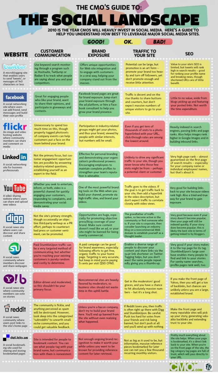 The Social Landscape...from 2010, but still great info about which channel (excludes Pinterest, of course) does what for your brand.
