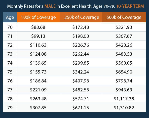10 Year Term Life Insurance Rates By Age Chart In 2020 Life Insurance Quotes Whole Life Insurance Quotes Life Insurance Policy