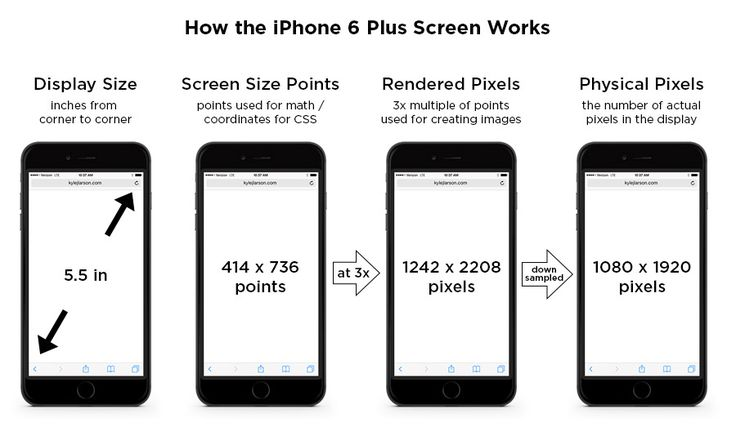 iphone 6 plus screen