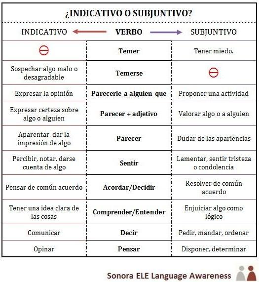 C1 - ¿Indicativo o Subjuntivo? Aquí tienes una tabla con verbos que significan cosas distintas con Indicativo y con Subjuntivo. Para practicar podéis seguir el enlace hasta el blog Online Spanish o podéis hacer el ejercicio en Educaplay: http://www.educaplay.com/es/recursoseducativos/849819/_indicativo_o_subjuntivo_.htm