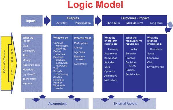 program planning template from logic model development guide