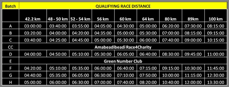 Race qualifying times for Comrades Marathon starting batches