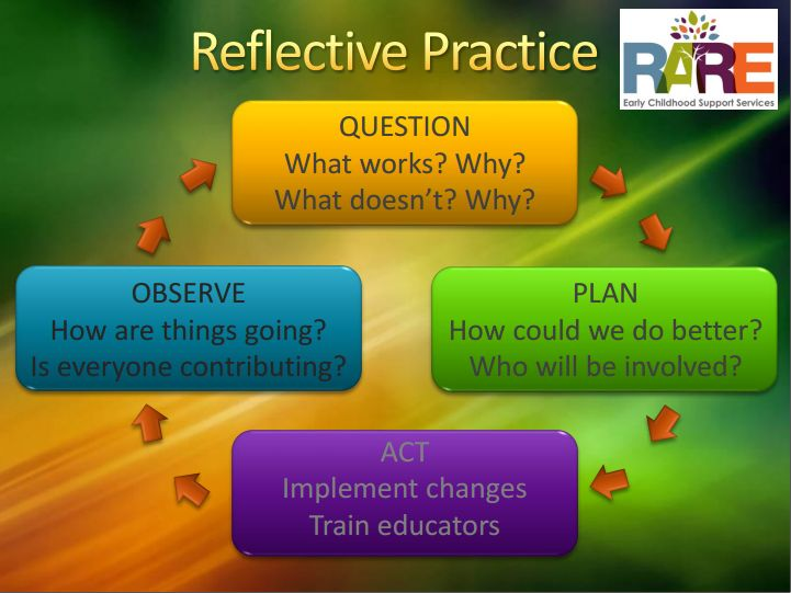 reflective practice in the classroom Reflective teaching practice essay reflective practice in the context of teaching esol reflective practice engages practitioners in a continuous cycle of self-observation and self-evaluation why do i want to be a nurse essay reflective practice.
