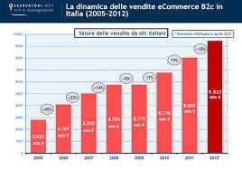 In aumento le vendite sugli ecommerce in Italia: +4% dal 2011 al 2012