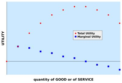 "Marginal utility -- ""The gain from an increase, or loss from a decrease, in the consumption of a good or service."""