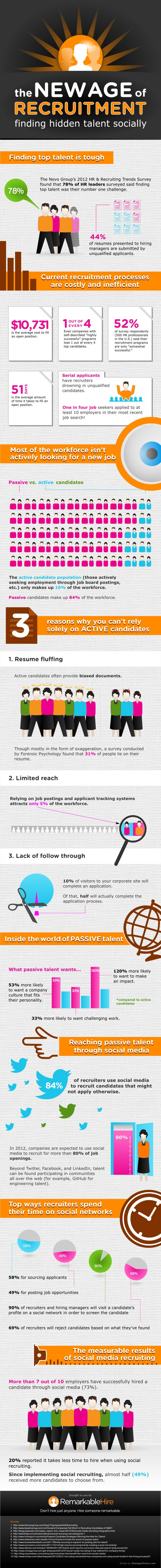 Always so interesting RT @MikeChuidian How #Recruiters Are Using #SocialMedia To Find (And Hire) Hidden Talent