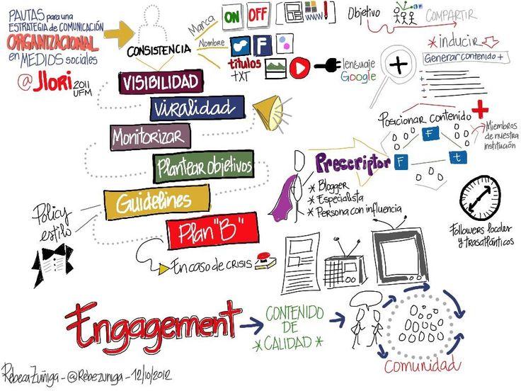 Pautas para una estrategia en #SocialMedia