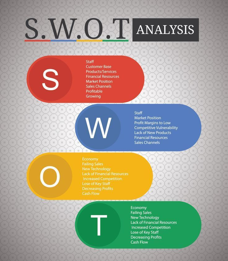 How To Conduct A Swot Analysis Examples Strategies And Templates Swot Analysis Ideas Of Buying A H Business Analysis Business Marketing Plan Swot Analysis