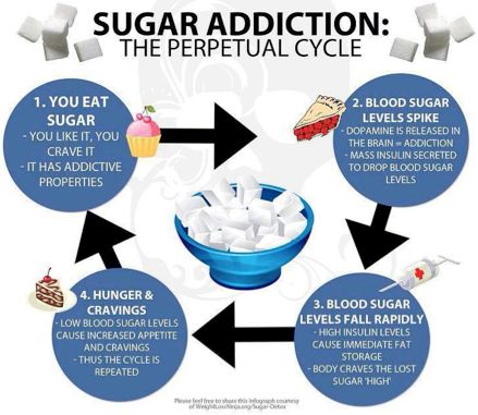 Tips on Quitting Processed Sugar from a former sugar addict.  It will change your life.