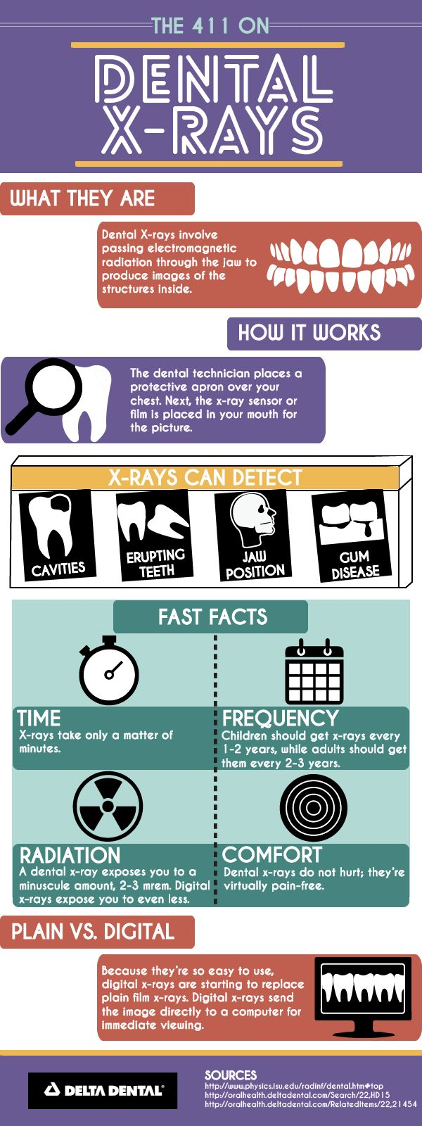 X-rays are the dentists handy tool in the fight against cavities, fractures and gum disease! #deltadental