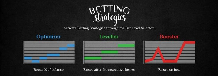 What Are These Betting Strategies?