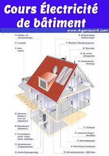 Epingle Par Safa Zizou Sur Logiciel Architecture En 2020 Avec Images Cours Electricite Plan Electrique Maison Electricite Maison