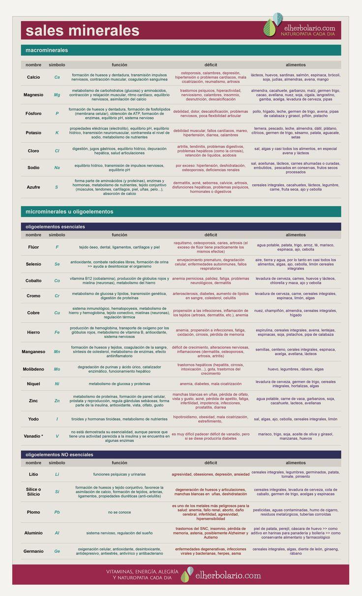 Tabla de Sales minerales y Oligoelementos, sus propiedades y problemas por déficit.  Suplementos de minerales naturales en www.elherbolario.tienda