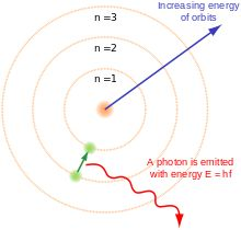 Introduction to quantum mechanics - Wikipedia, the free encyclopedia