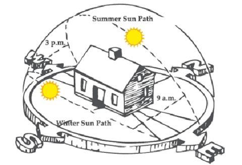 Solar Panel Tilt Calculator - DIY Solar Kits