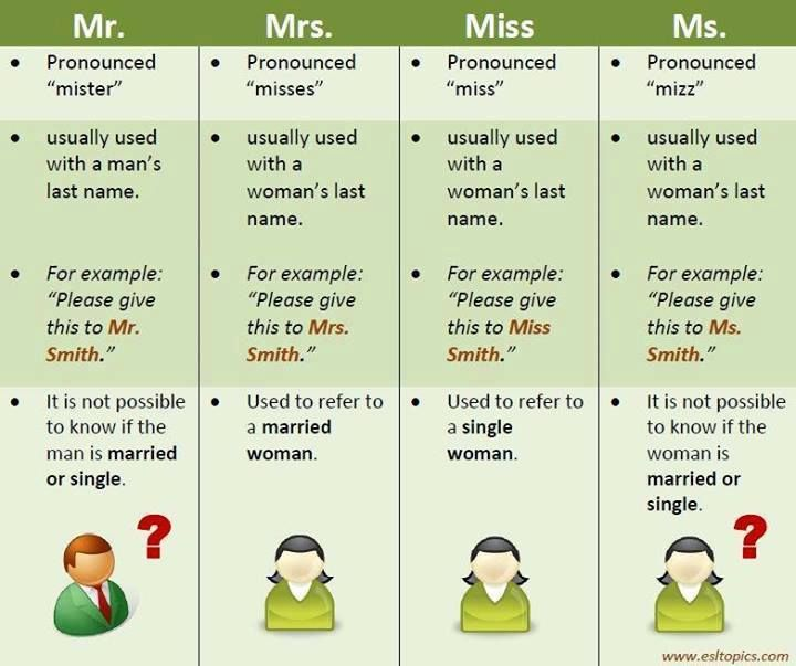 English vocabulary - Mr, Mrs, Miss, Ms