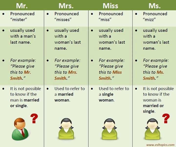 English vocabulary - Mr, Mrs, Miss, Ms