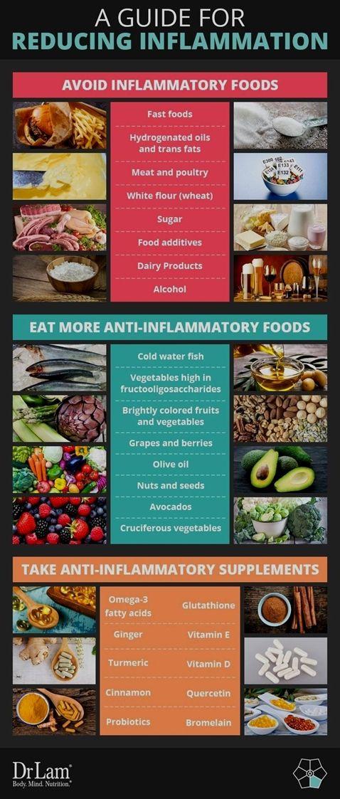 gas on anti-inflammation diet
