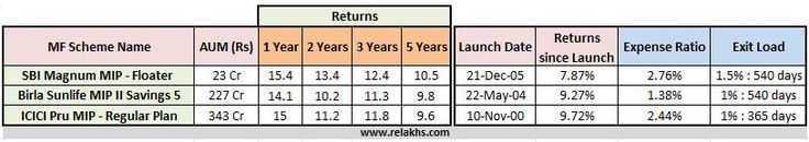 Best Mutual Fund Monthly Income Plans(MIPs) - Debt oriented Conservative Schemes