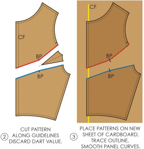Fundamentals of Pattern Making: V-Shaped Panel Lines - The Cutting Class