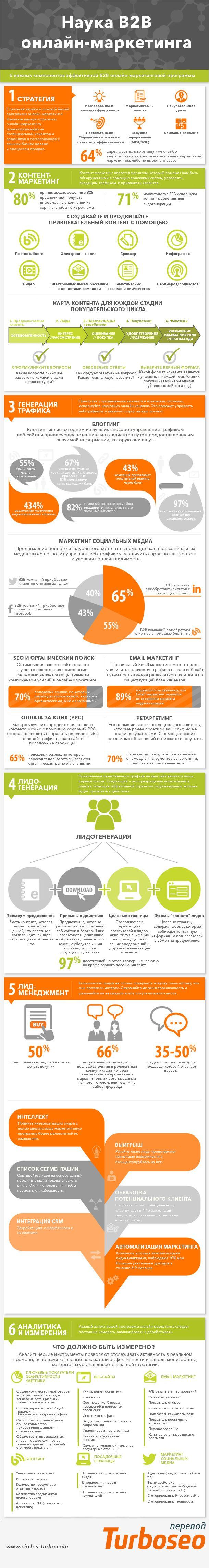 Наука В2В онлайн-маркетинга