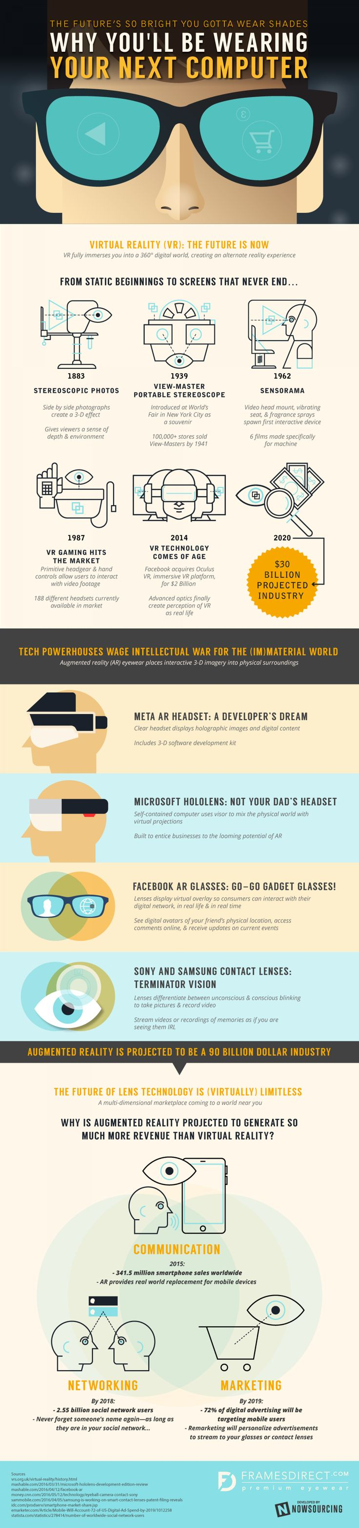 Virtual Reality And The Future Of Social Media #Infographic #Infografía