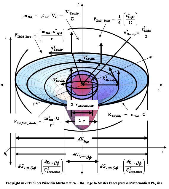 """""""Vortex Gravitation"""" Model – Einstein Field Equation – Ordinary Mathematical Form"""