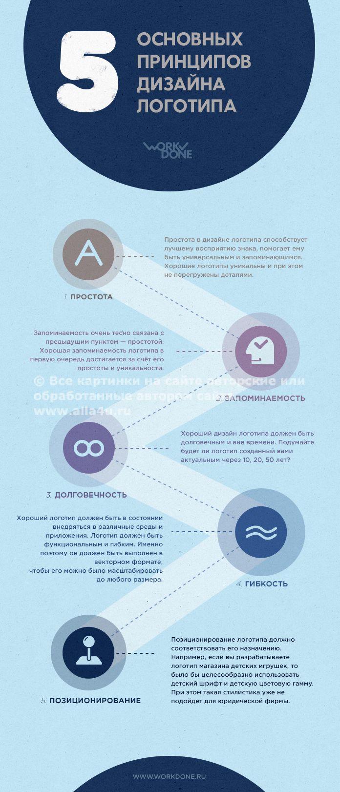 Как нарисовать логотип. Рисуем логотип правильно. 5 принципов создания логотипа.   Творческий блог дизайнера!
